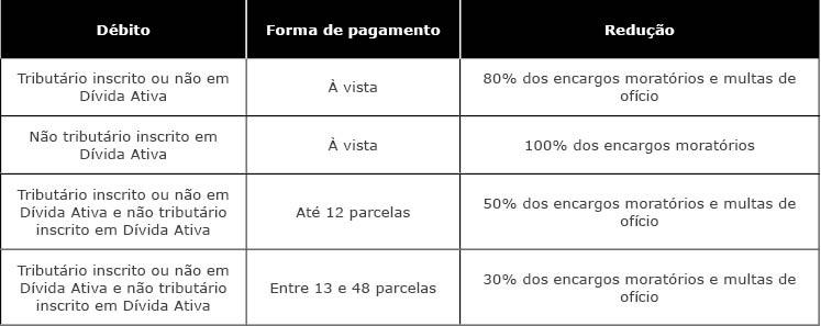 tabela_alerta_12-5